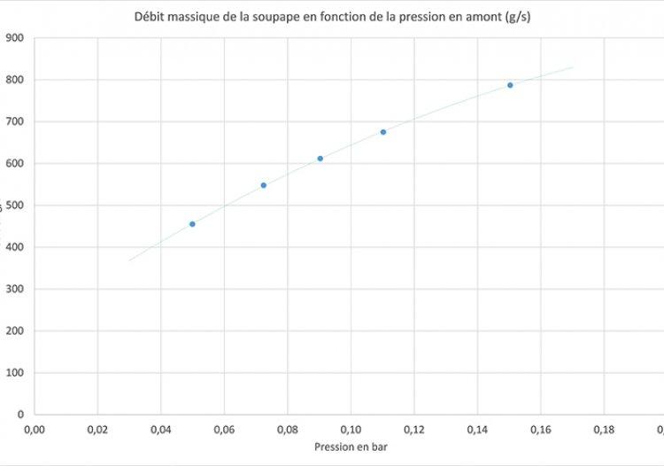 coefficient de d u00e9bit soupape  u2013 blog sur les voitures