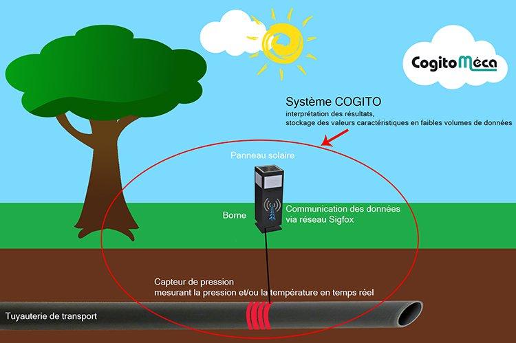 Capteur de pression pour de la tuyauterie (Ici capteur de pression pour des tuyaux de gaz)