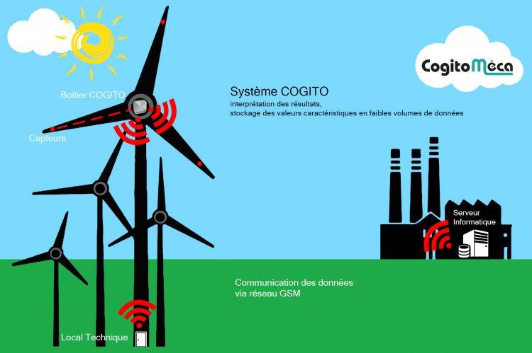 Communication à distance entre deux structures comme des éoliennes via la fibre optique